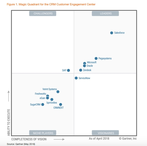 Pega is a leader – again – in the Gartner 2018 CRM CEC MQ for the ninth straight year!