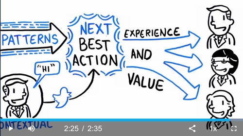 Re-imagine Customer Engagement  & Drive Value