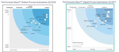 Robotic Process Automation vs Digital Process Automation
