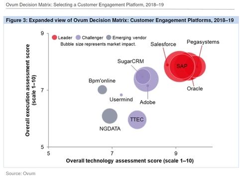 Pegasystems Earns Highest Scores In Ovum's Customer Engagement Platform Decision Matrix Report