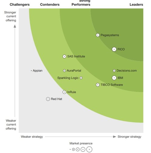 Pegasystems named a Leader in The Forrester New Wave™: Digital Decisioning Platforms, Q4 2018