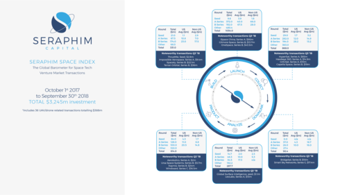 Seraphim Q3 Global Space Index – Investment Remains Concentrated in Launch and Constellation