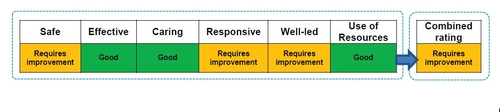 New CQC guidance on combining Ratings for Quality and Use of Resources