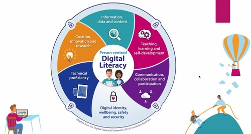 What's Your Digital Literacy Level?