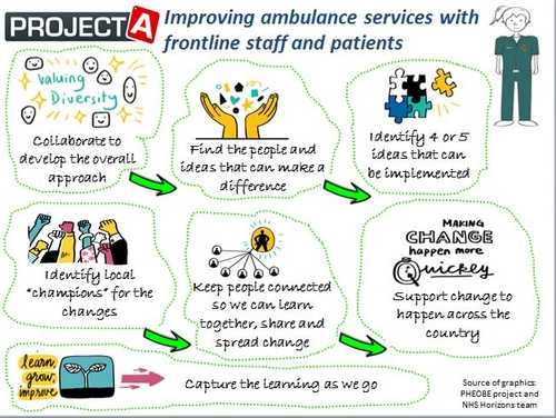 Harnessing the Power of Front-Line Ambulance Staff - Reflections on the Launch of #ProjectA