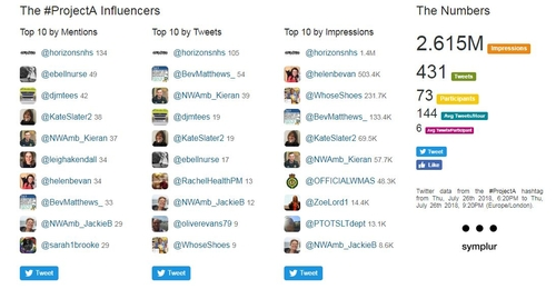 Improving Patient Pathways: The Second #ProjectA Tweet Chat
