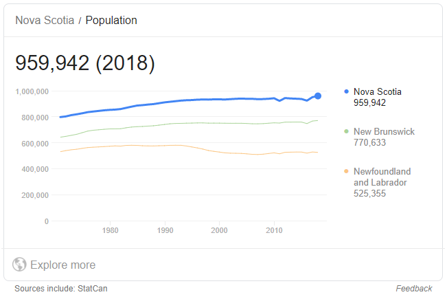 What is the population of Nova Scotia?