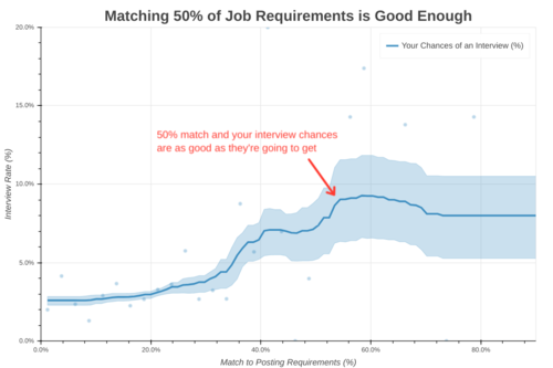 The Science of Job Applications